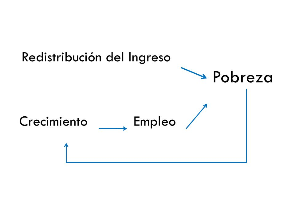 Redistribución del Ingreso