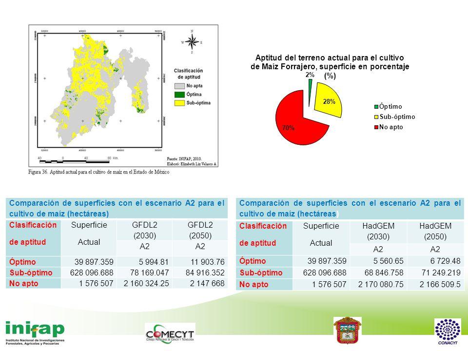 Comparación de superficies con el escenario A2 para el cultivo de maíz (hectáreas)