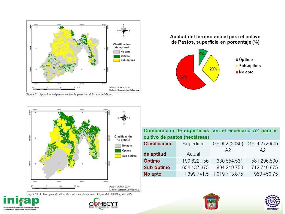 Comparación de superficies con el escenario A2 para el cultivo de pastos (hectáreas)