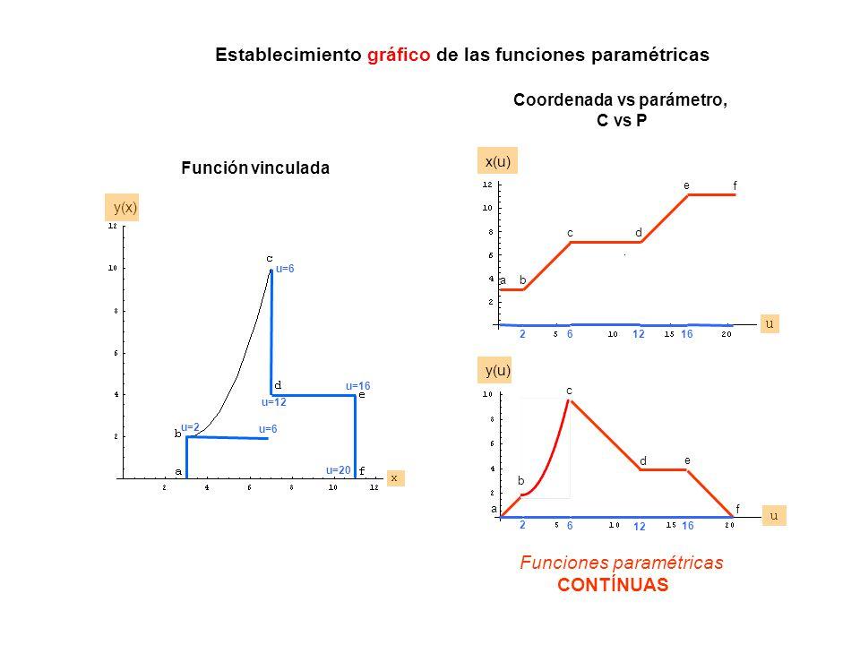 Establecimiento gráfico de las funciones paramétricas