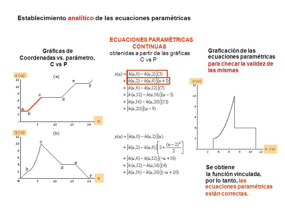 Establecimiento analítico de las ecuaciones paramétricas