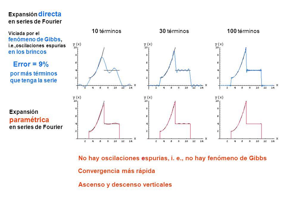 Expansión directa en series de Fourier