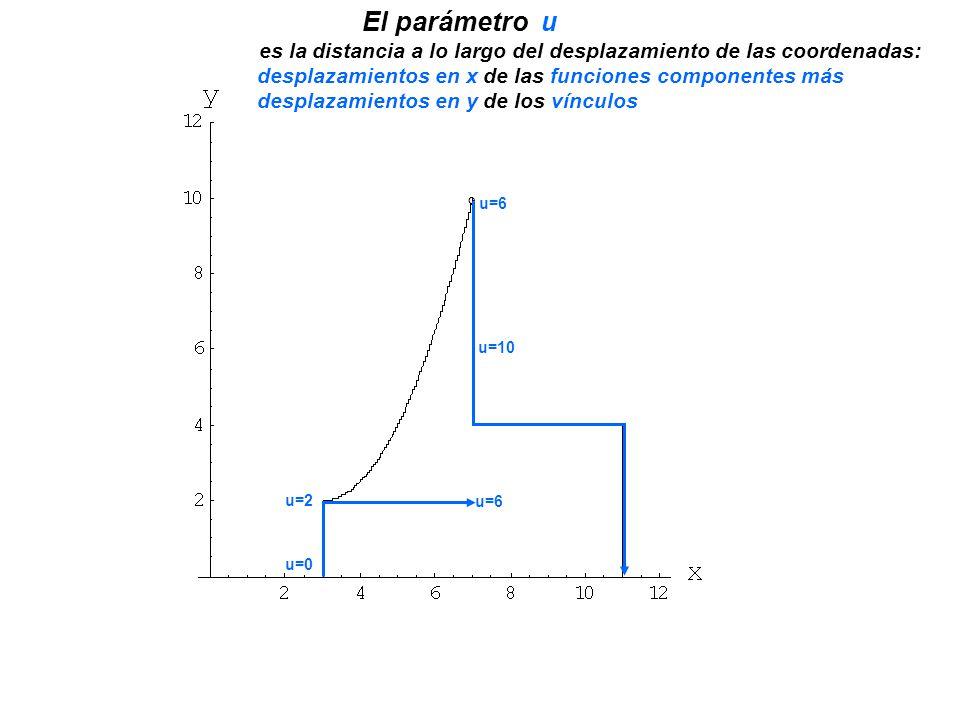 El parámetro u es la distancia a lo largo del desplazamiento de las coordenadas: