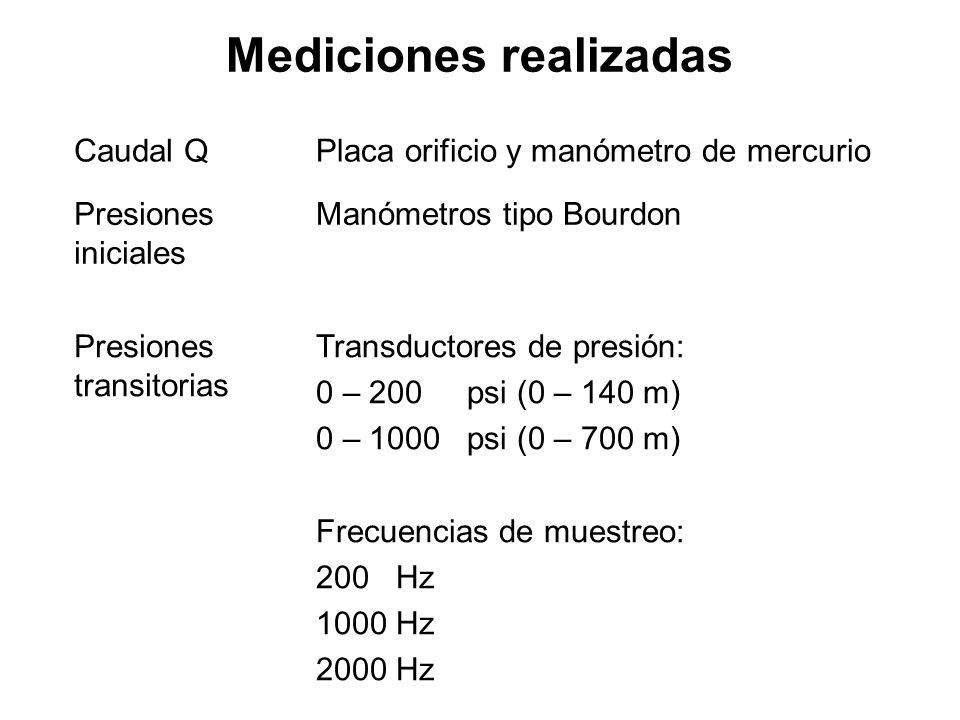 Mediciones realizadas