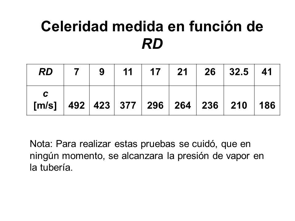 Celeridad medida en función de RD
