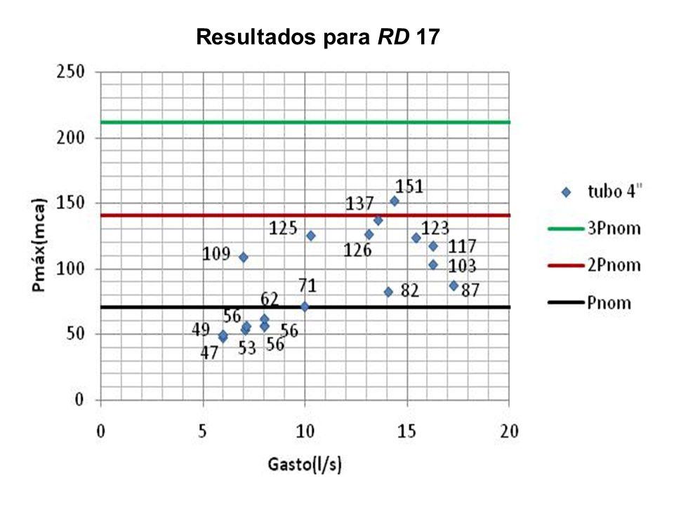Resultados para RD 17