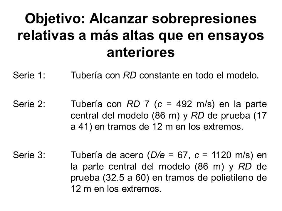 Objetivo: Alcanzar sobrepresiones relativas a más altas que en ensayos anteriores