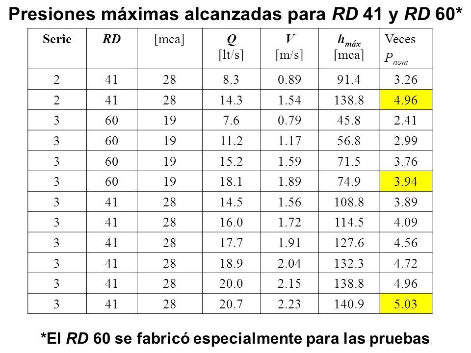 Presiones máximas alcanzadas para RD 41 y RD 60*