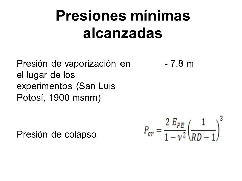 Presiones mínimas alcanzadas