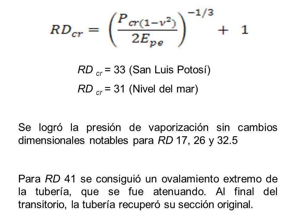 RD cr = 33 (San Luis Potosí)