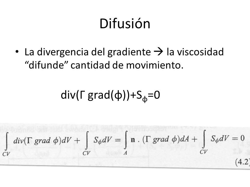 Difusión div(Г grad(φ))+Sφ=0