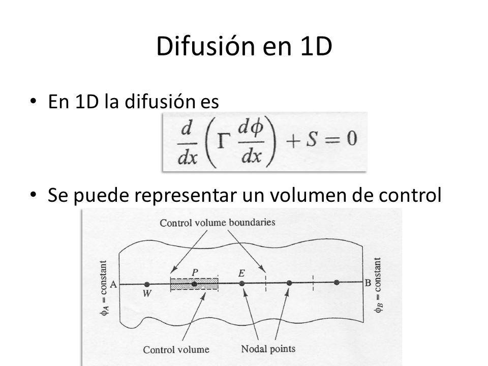 Difusión en 1D En 1D la difusión es