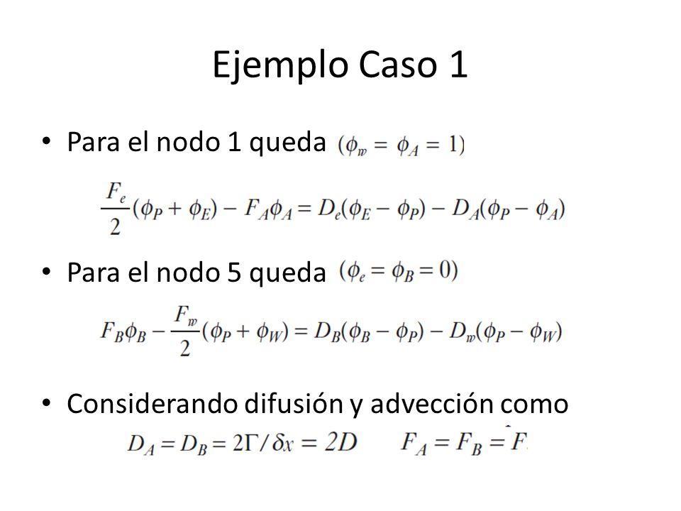 Ejemplo Caso 1 Para el nodo 1 queda Para el nodo 5 queda