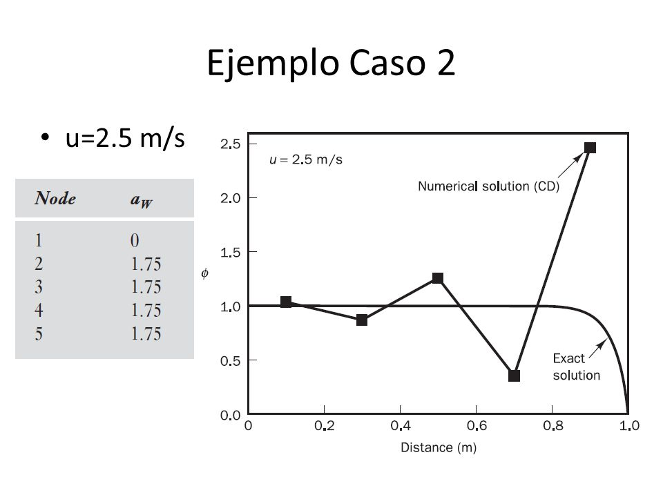 Ejemplo Caso 2 u=2.5 m/s