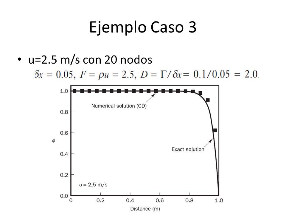 Ejemplo Caso 3 u=2.5 m/s con 20 nodos