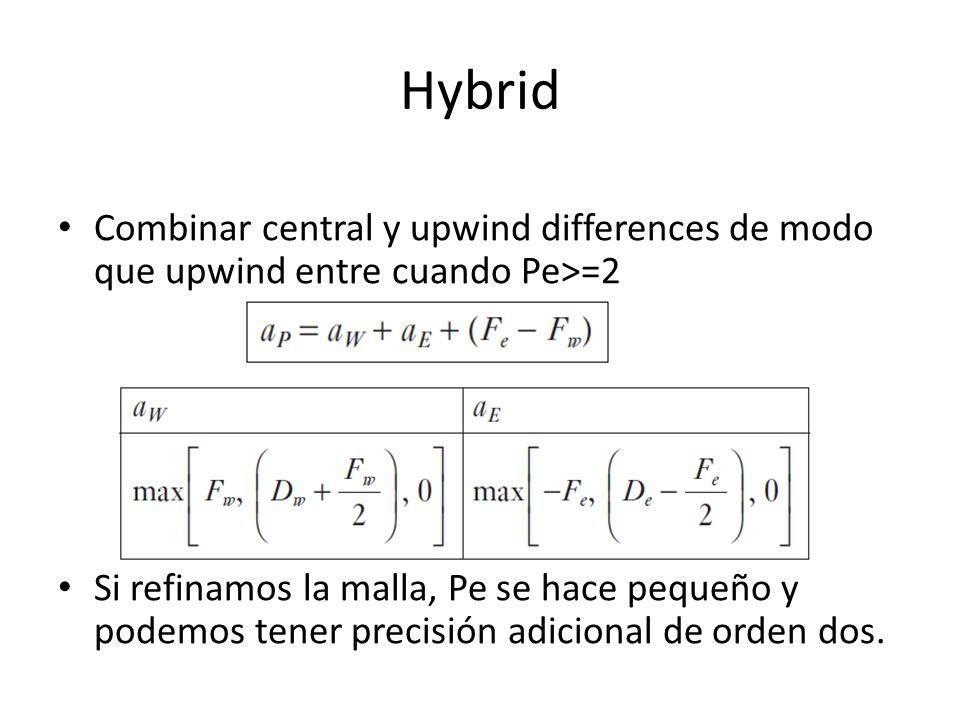 Hybrid Combinar central y upwind differences de modo que upwind entre cuando Pe>=2.