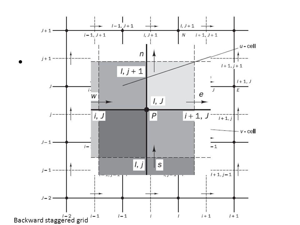 Staggered grid Vel. y presión en el mismo punto no tiene sentido.