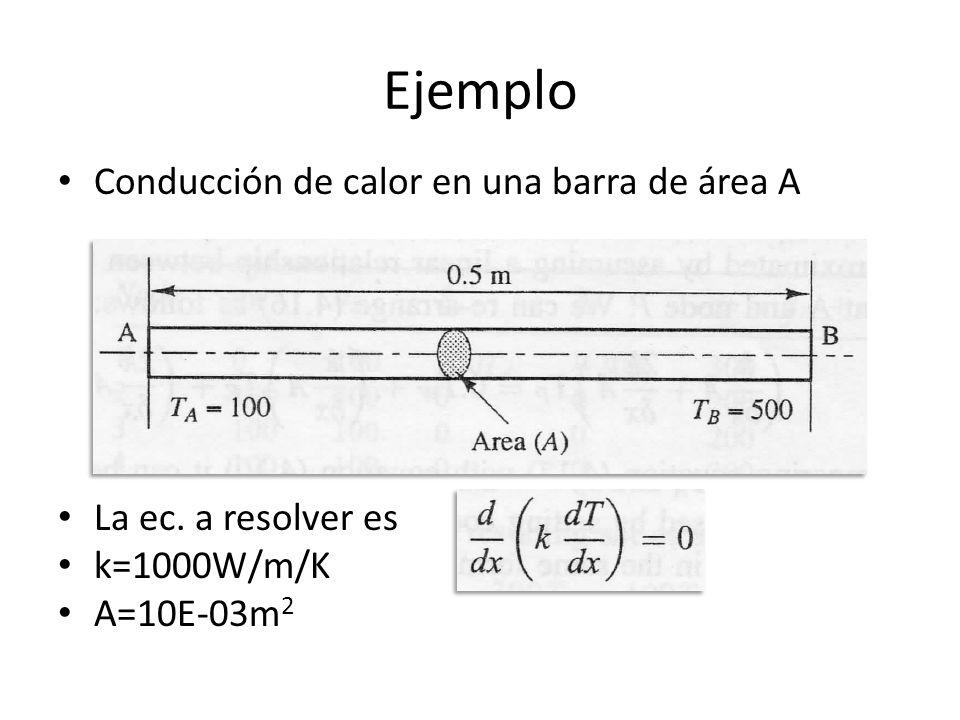 Ejemplo Conducción de calor en una barra de área A
