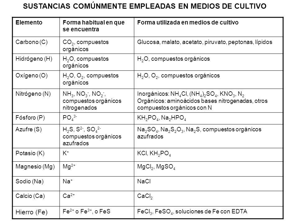 SUSTANCIAS COMÚNMENTE EMPLEADAS EN MEDIOS DE CULTIVO