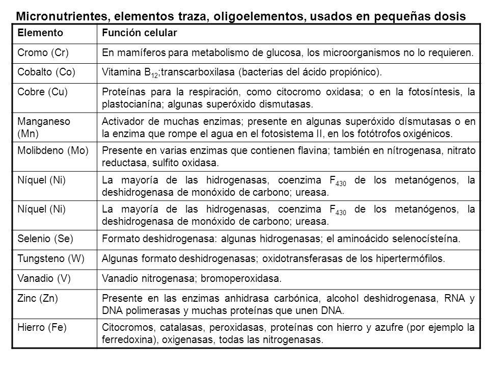 Micronutrientes, elementos traza, oligoelementos, usados en pequeñas dosis
