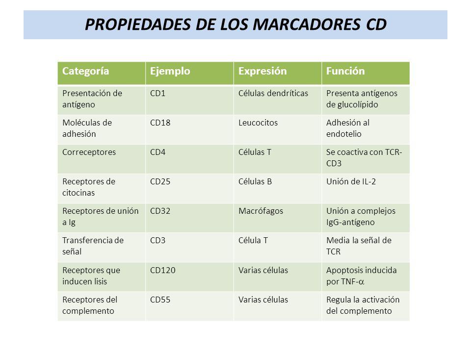 PROPIEDADES DE LOS MARCADORES CD