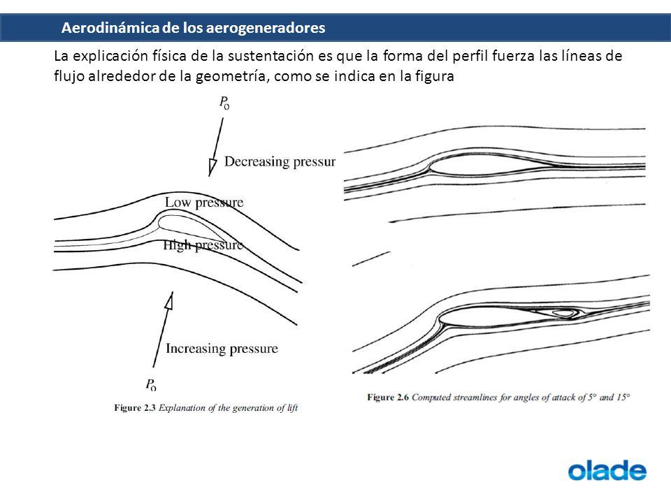 La explicación física de la sustentación es que la forma del perfil fuerza las líneas de flujo alrededor de la geometría, como se indica en la figura