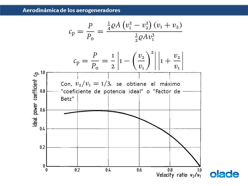 Con, se obtiene el máximo coeficiente de potencia ideal o Factor de Betz