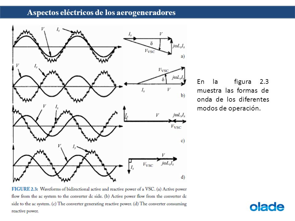 En la figura 2.3 muestra las formas de onda de los diferentes modos de operación.