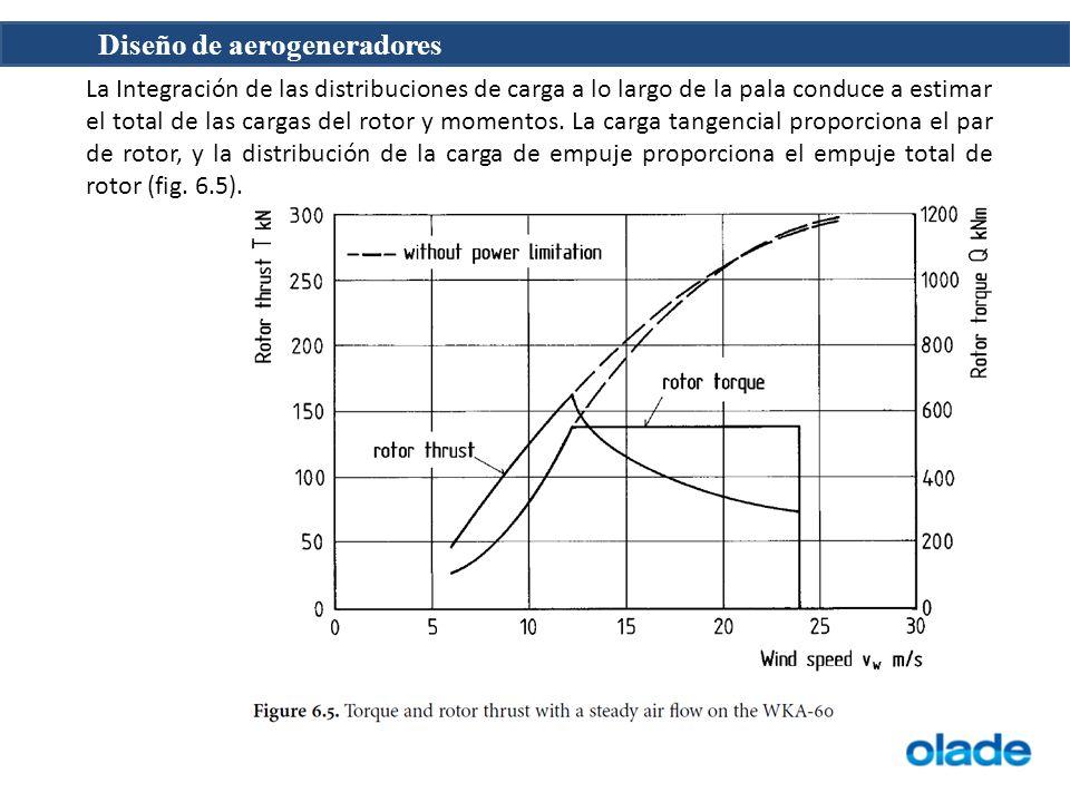 La Integración de las distribuciones de carga a lo largo de la pala conduce a estimar el total de las cargas del rotor y momentos.