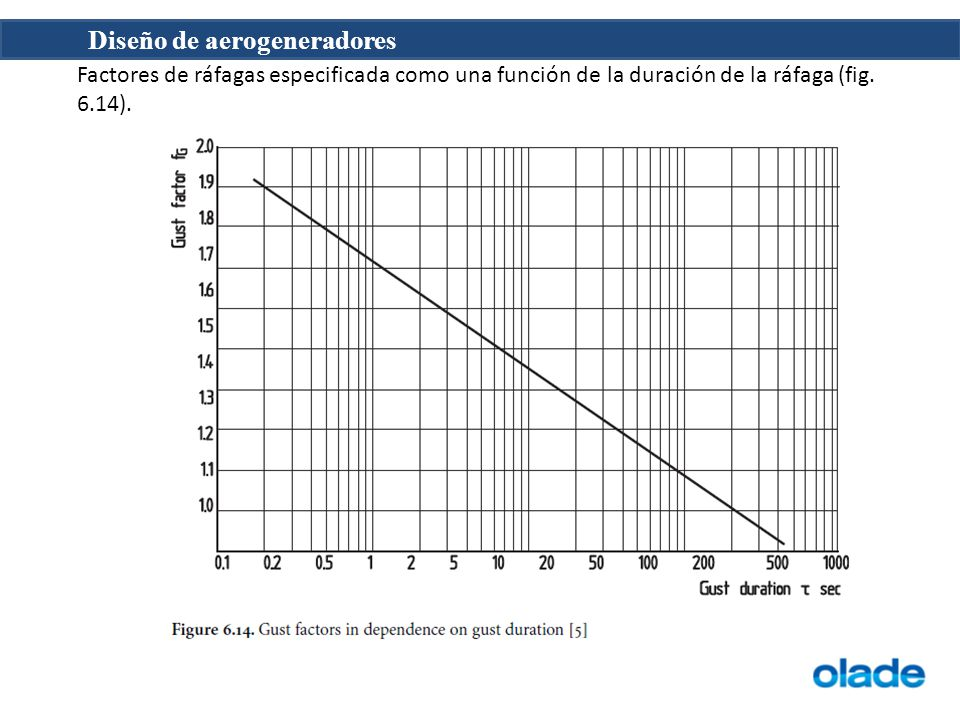Factores de ráfagas especificada como una función de la duración de la ráfaga (fig. 6.14).