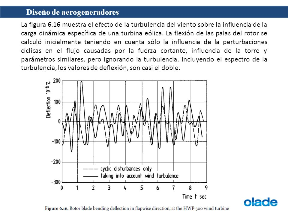 La figura 6.16 muestra el efecto de la turbulencia del viento sobre la influencia de la carga dinámica específica de una turbina eólica.