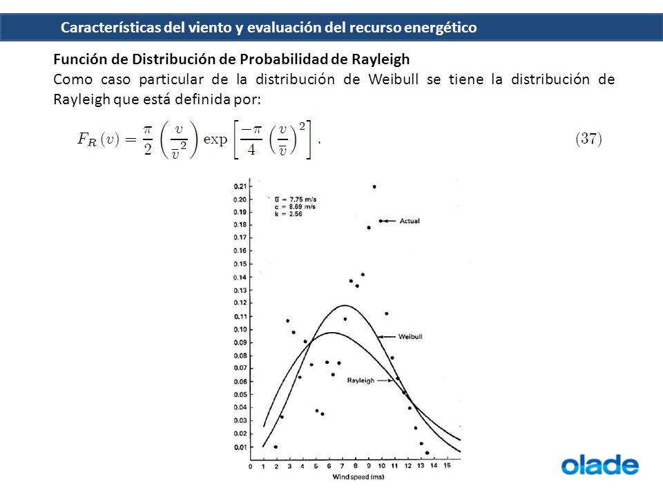 Función de Distribución de Probabilidad de Rayleigh