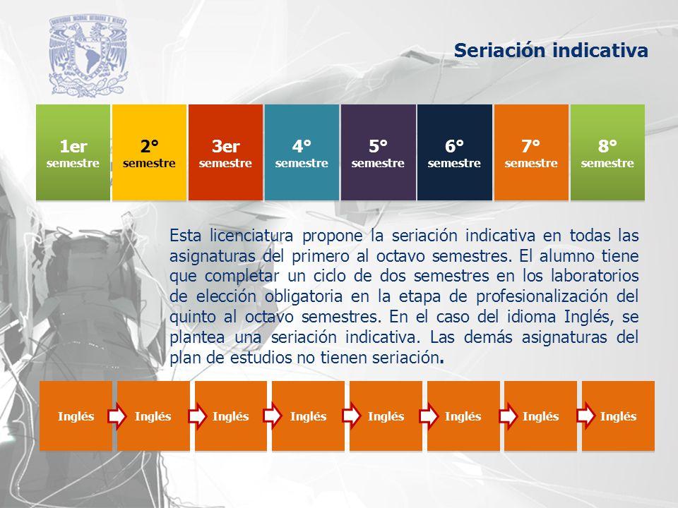 Seriación indicativa 1er 2° 3er 4° 5° 6° 7° 8°