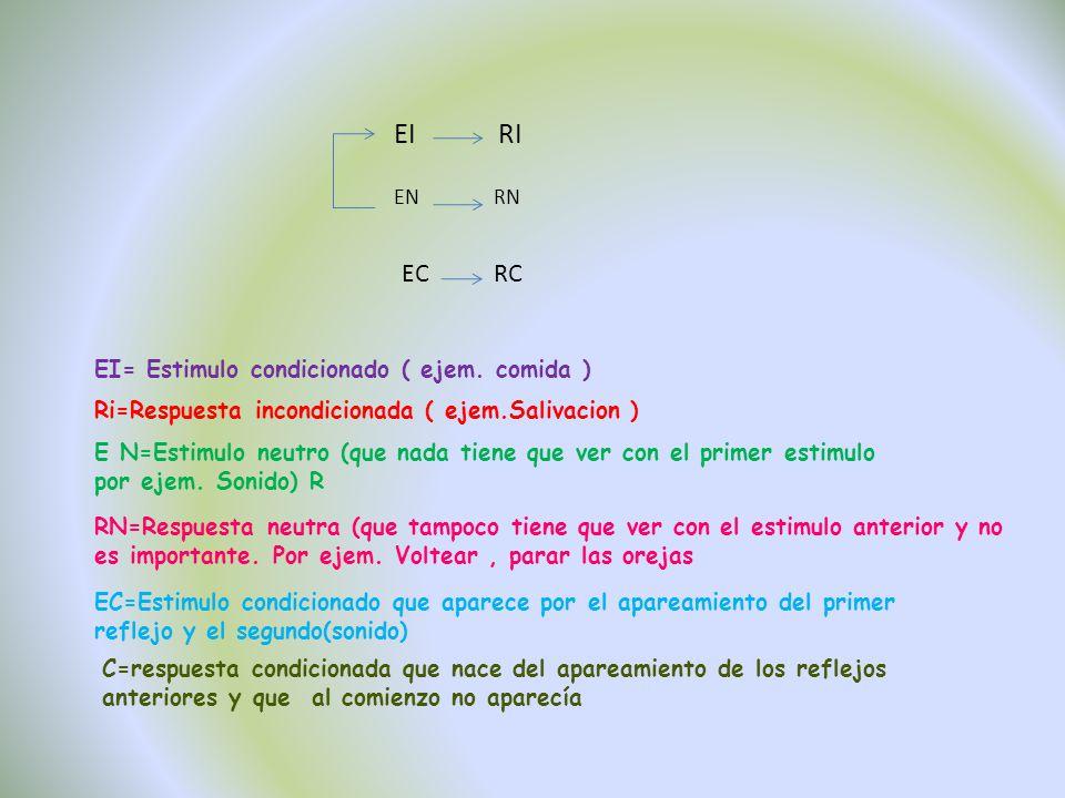 EI RI EC RC EI= Estimulo condicionado ( ejem. comida )
