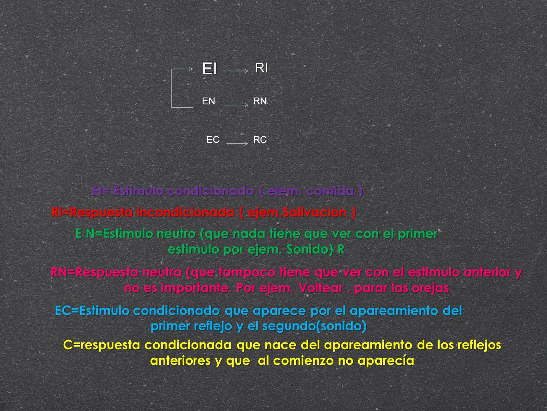 EI RI EI= Estimulo condicionado ( ejem. comida )
