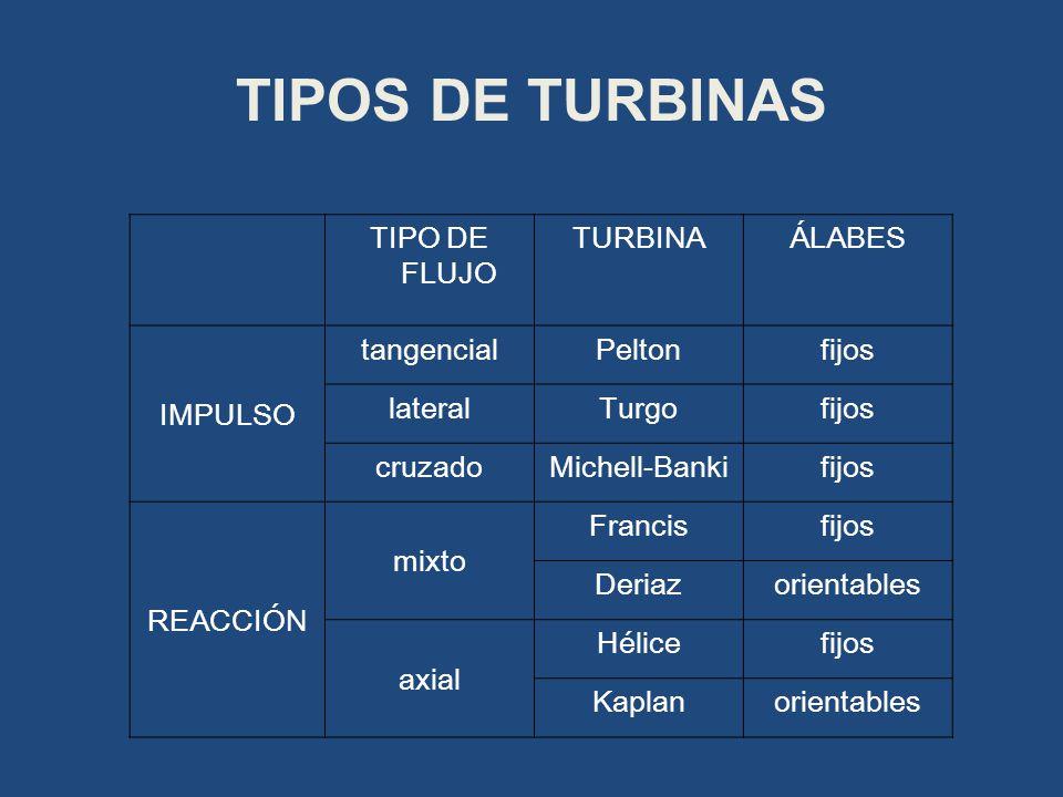 TIPOS DE TURBINAS TIPO DE FLUJO TURBINA ÁLABES IMPULSO tangencial