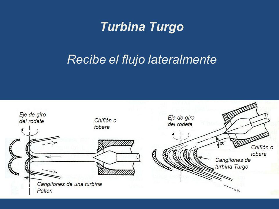 Turbina Turgo Recibe el flujo lateralmente