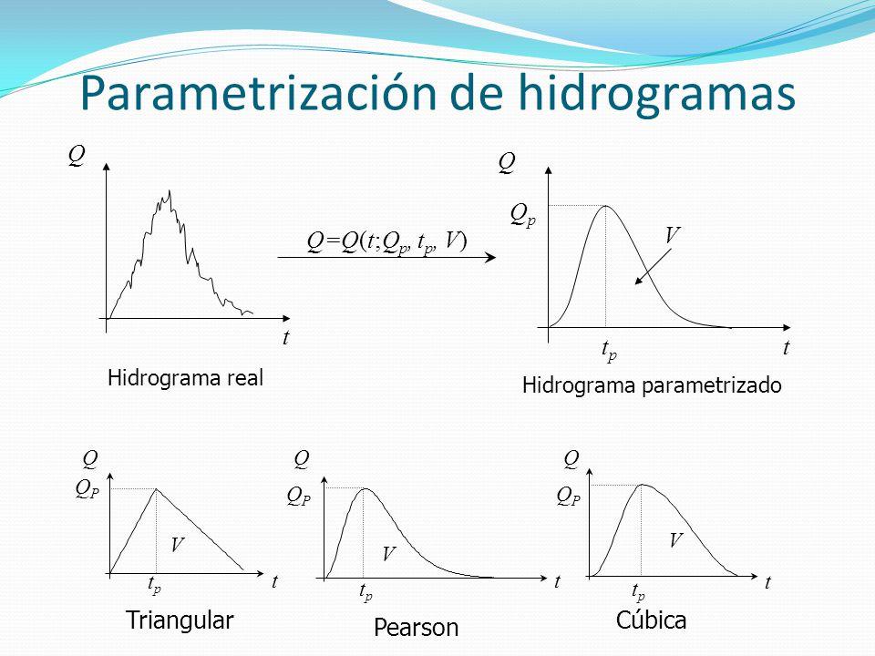 Parametrización de hidrogramas