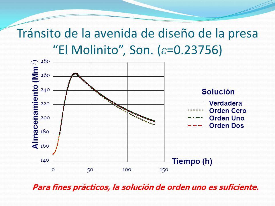 Tránsito de la avenida de diseño de la presa El Molinito , Son. (ε=0