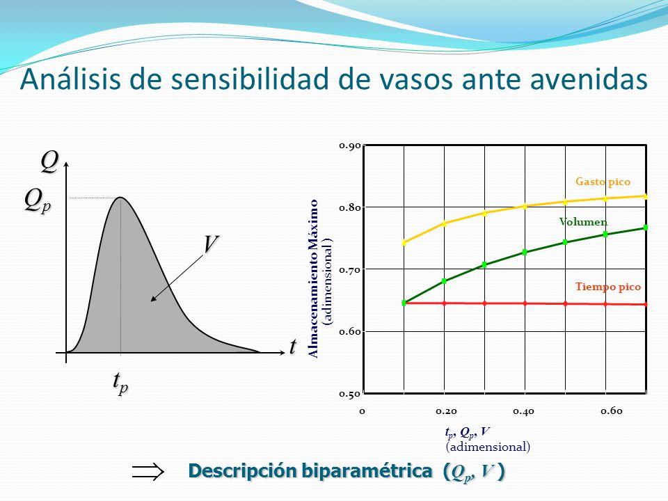 Análisis de sensibilidad de vasos ante avenidas