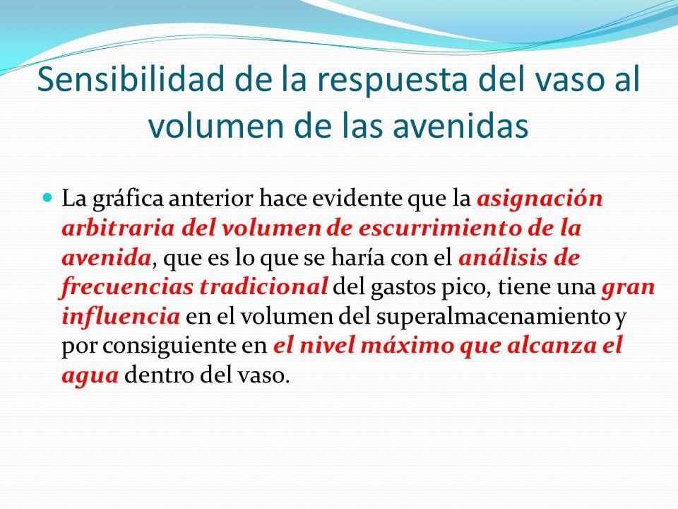 Sensibilidad de la respuesta del vaso al volumen de las avenidas