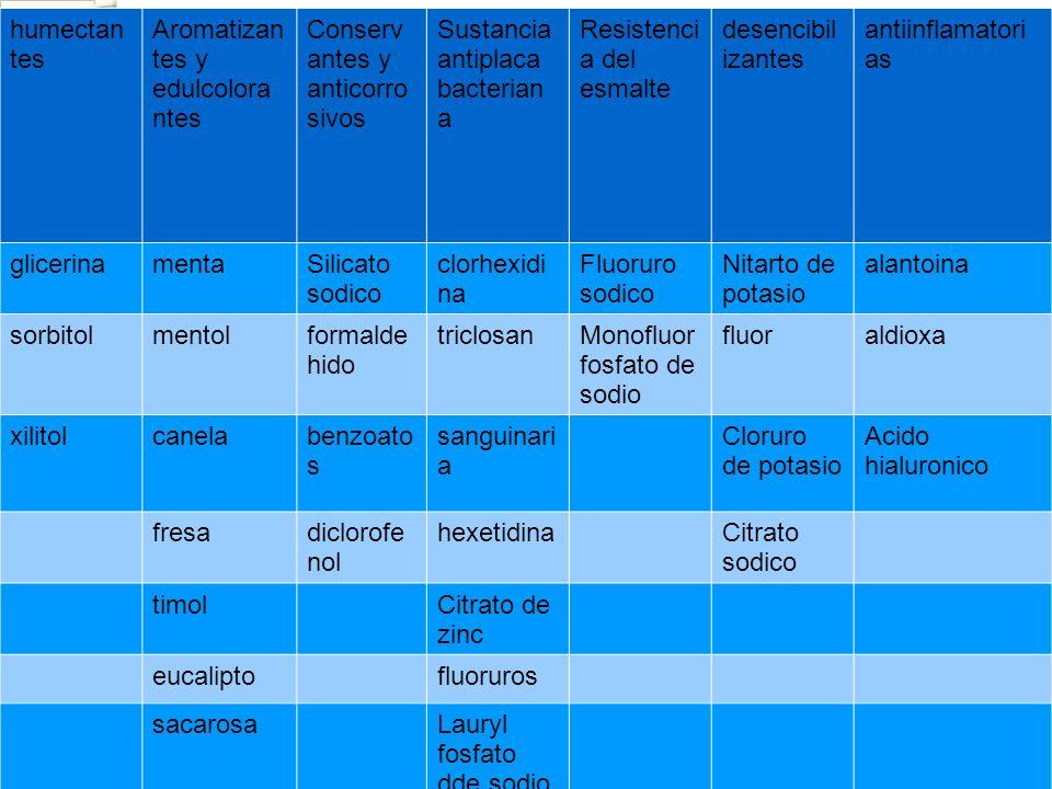 humectantesAromatizantes y edulcolorantes. Conservantes y anticorrosivos. Sustancia antiplaca bacteriana.