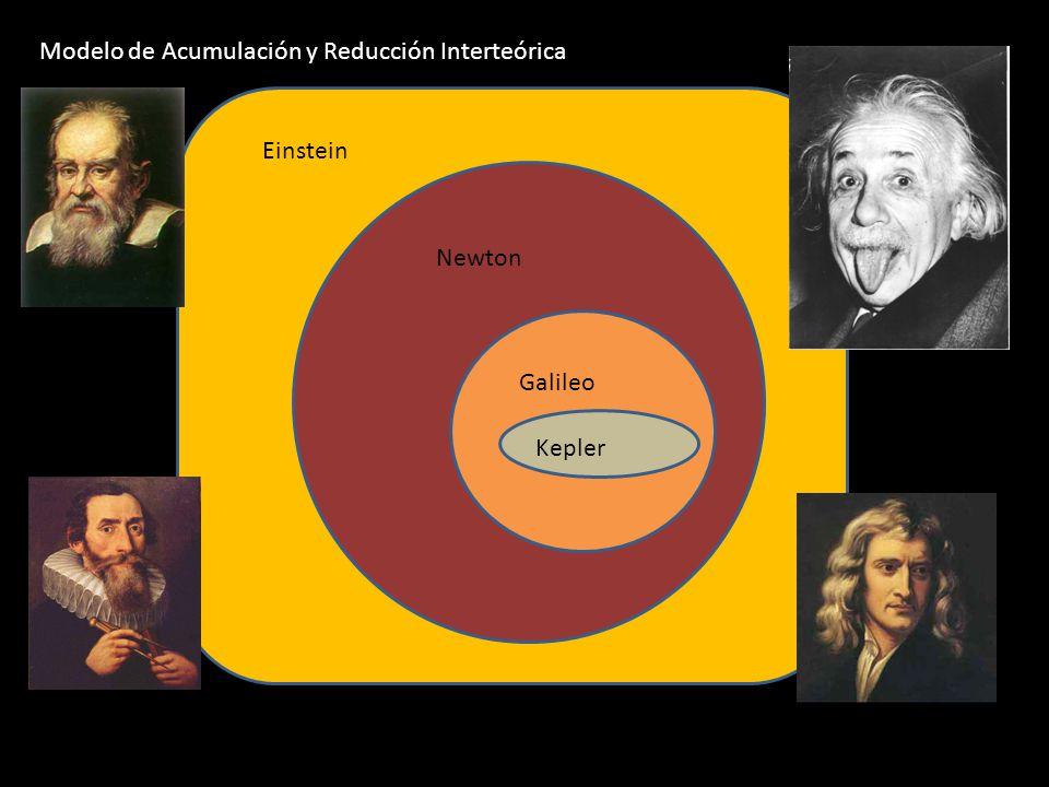 Modelo de Acumulación y Reducción Interteórica
