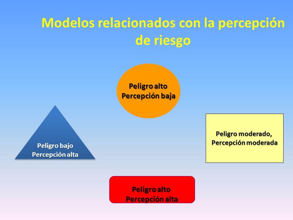 Modelos relacionados con la percepción de riesgo