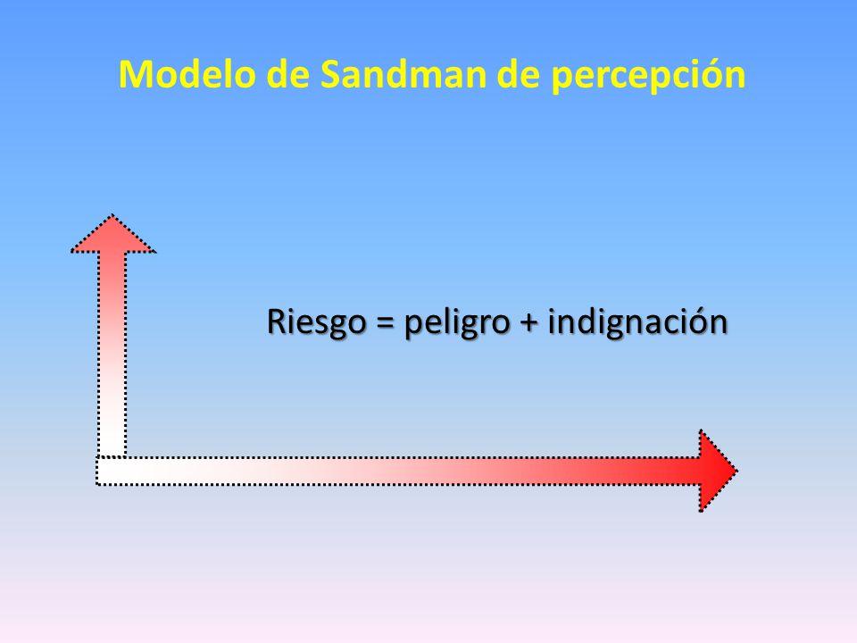 Modelo de Sandman de percepción
