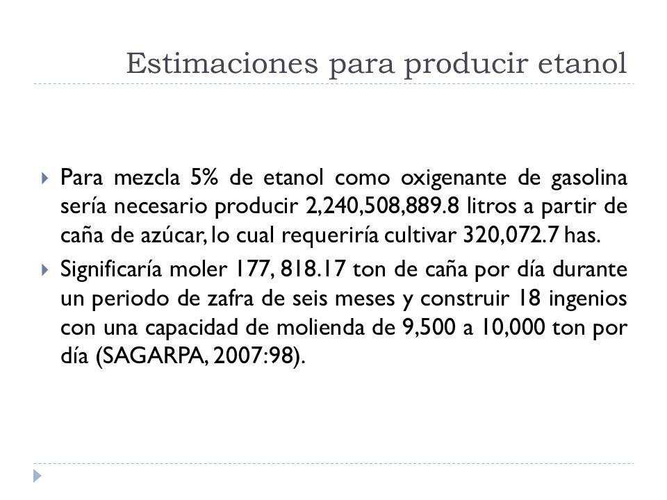 Estimaciones para producir etanol