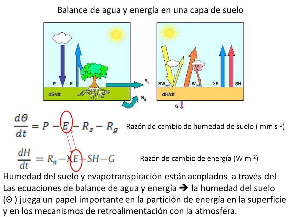 Balance de agua y energía en una capa de suelo