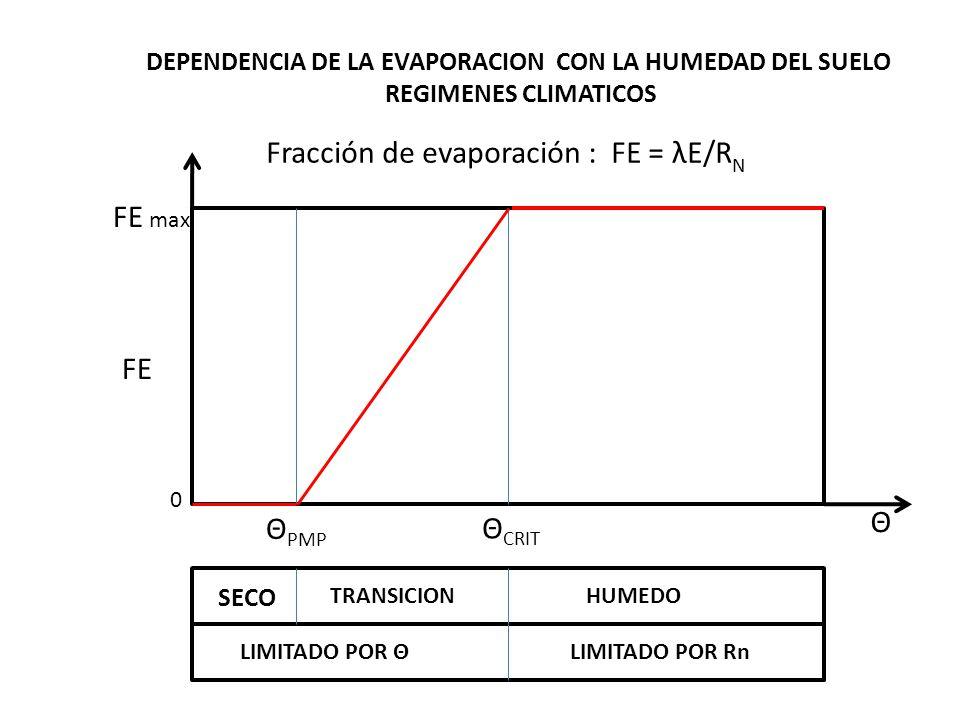 Fracción de evaporación : FE = λE/RN