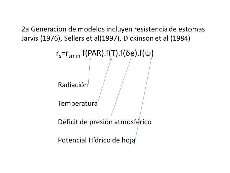 rs=rsmin f(PAR).f(T).f(δe).f(ψ)