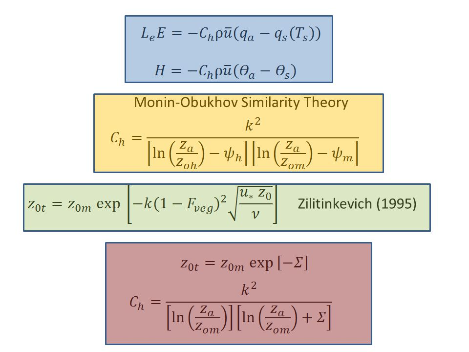 Monin-Obukhov Similarity Theory